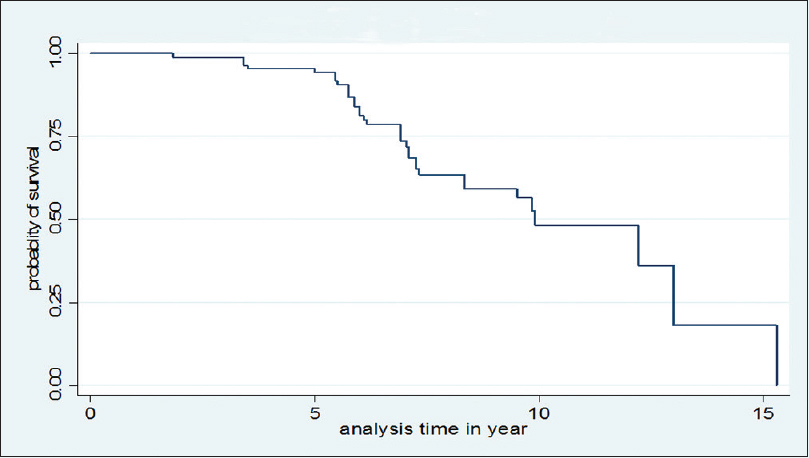 Figure 1: Kaplan–Meier survival estimates of median diabetic retinopathy-free survival time among diabetic patients in Arbaminch General Hospital, 2007 E.C. (<i>n</i> = 270)