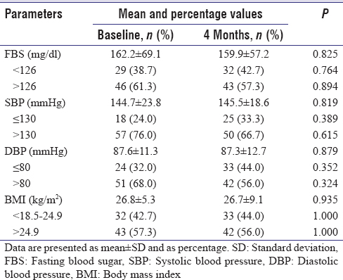 Table 2: Clinical variables of control group at baseline and 4 months