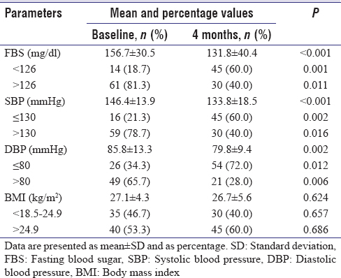 Table 3: Clinical variables of intervention group at baseline and 4 months