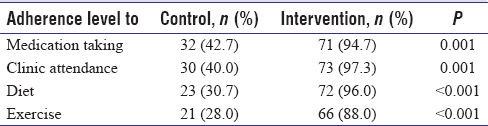 Table 4: Adherence level to instructions between intervention and control groups