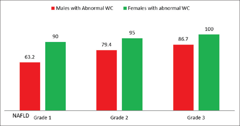 Figure 1: Abnormal waist circumference in different grades of non-alcoholic fatty liver disease. In Grade 1 non-alcoholic fatty liver disease 63.2% males and 90% females had abnormal waist circumference while in Grade 2 non-alcoholic fatty liver disease 79.4% males and 95% females had abnormal waist circumference. In Grade 3 non-alcoholic fatty liver disease 86.7% males and 100% females were having abnormal waist circumference