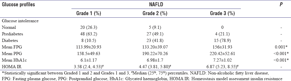 Table 2: Glucose profiles in different grades of non-alcoholic fatty liver disease