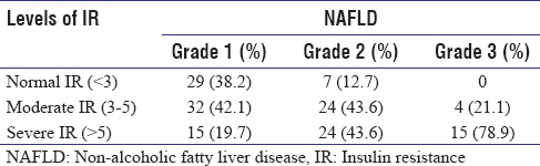 Table 3: Different levels of insulin resistance in different grades of non.alcoholic fatty liver disease