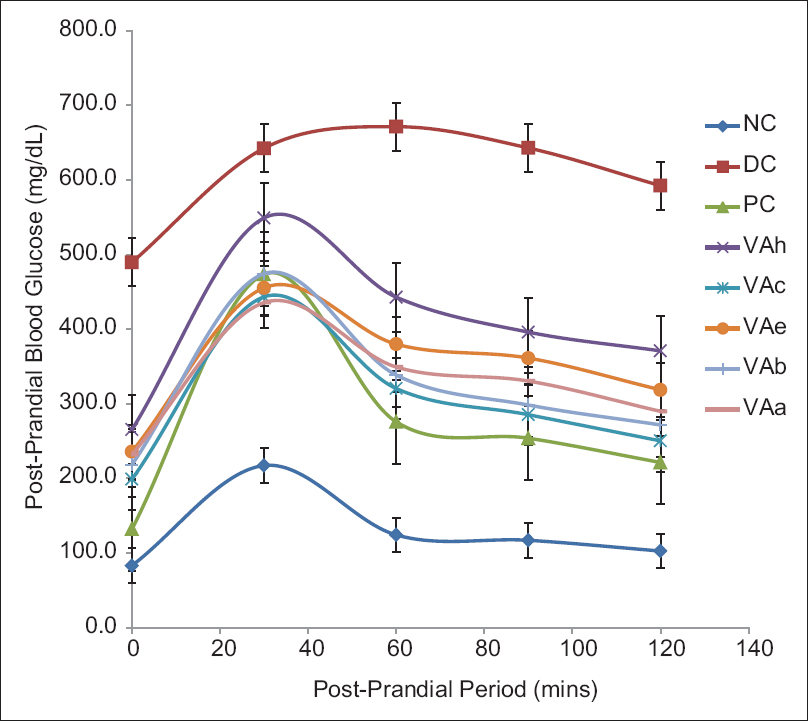 Figure 5: Changes in blood glucose concentration during oral glucose tolerance test in diabetic rats treated with <i>Vernonia amygdalina</i> leaf fractions. Data are presented as mean of six animals per group. NC: Normal control; DC: Diabetic control; PC: Positive control; VAh: <i>Vernonia amygdalina</i> n-hexane fraction; VAc: <i>Vernonia amygdalina</i> chloroform fraction; VAe: <i>Vernonia amygdalina</i> ethyl-acetate fraction; VAb: <i>Vernonia amygdalina</i> n-butanol fraction; VAa: <i>Vernonia amygdalina</i> aqueous fraction