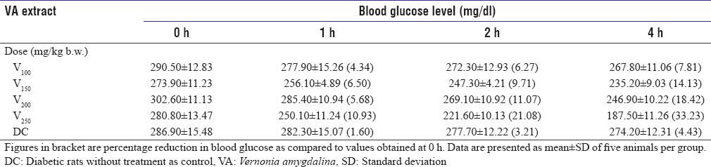 Table 3: Determination of minimum oral therapeutic dose of <i>Vernonia amygdalina</i> leaf extract in rat model of type 2 diabetes