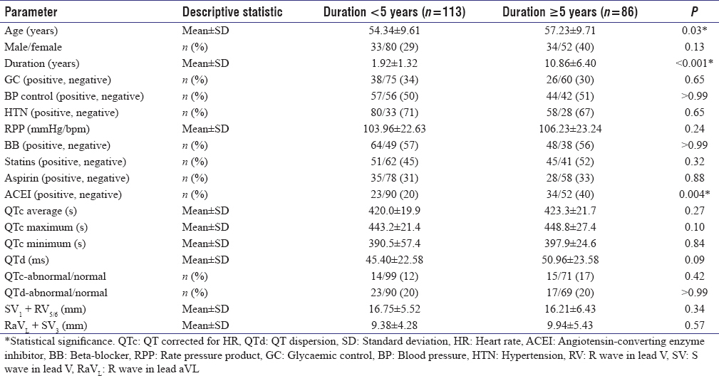 Table 3: Comparison of study parameters between participants with diabetes duration  ≥5 years (n=113) and <5 years (<i>n</i>=86)