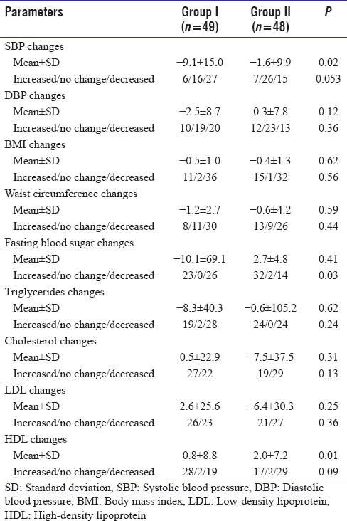 Table 3: Comparison between Group I (diabetic) and Group II (non.diabetic) according to changes after fasting in blood pressure, anthropometric measures and lipid profile after fasting