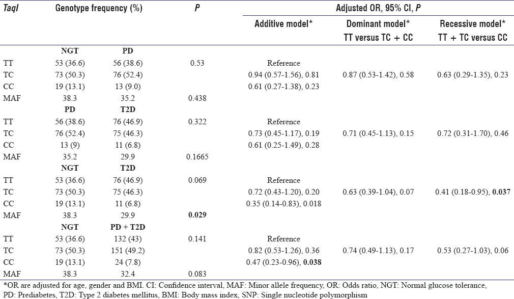Table 2: Association of <i>TaqI</i> polymorphism in normal glucose tolerance, prediabetes, and type 2 diabetes subjects