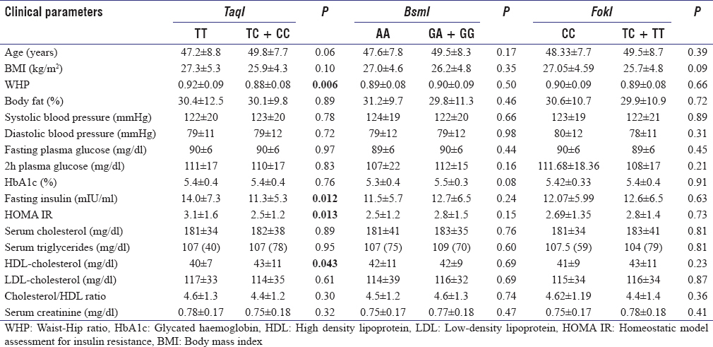 Table 5: Association of various clinical parameters with different vitamin D receptor (<i>FokI, BsmI</i> and <i>TaqI</i>) genotypes in normal glucose tolerance subjects