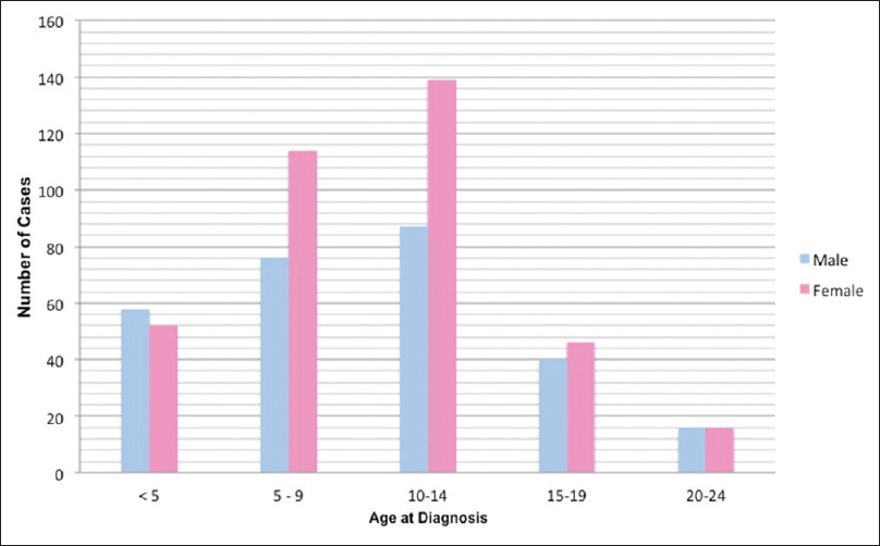Figure 2: (Colour histogram) Type 1 diabetes age and gender at the diagnosis in Sri Lankan Insulin Bank