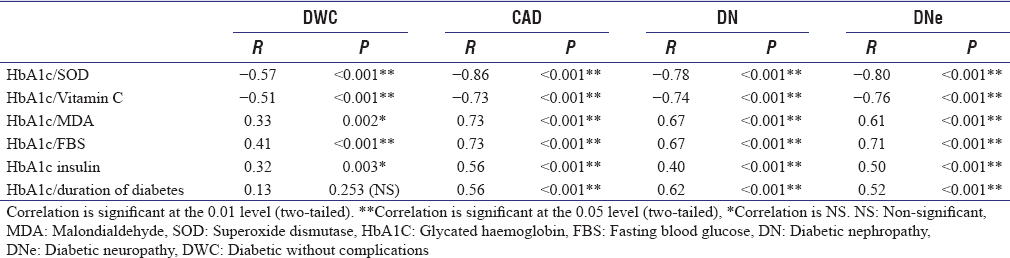 Table 2: Correlation analysis of glycated haemoglobin levels in diabetic patients