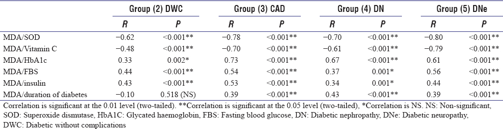 Table 3: Correlation analysis of malondialdehyde levels in diabetic patients