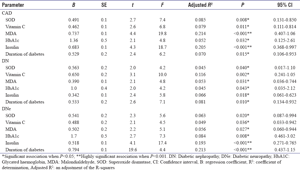 Table 4: Multivariate model determining biochemical variables associated with different diabetic complications