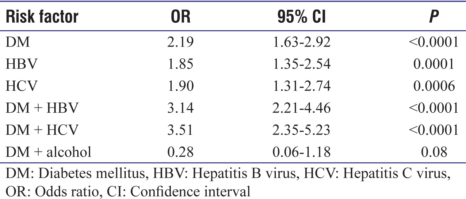 Table 3: Odds ratio for developing hepatocellular carcinoma for diabetes mellitus, hepatitis B virus and hepatitis C virus and its combinations