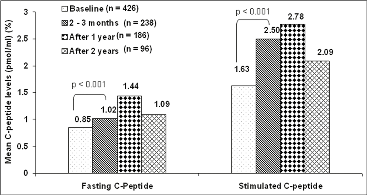 Figure 2: Long-term changes in C-peptide levels after a short course of insulin