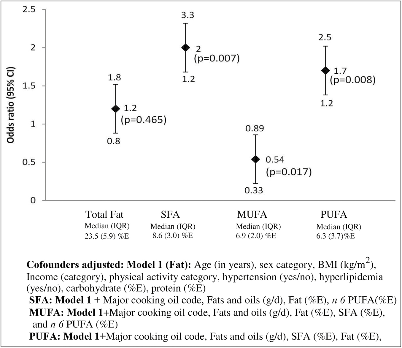 Figure 2: Association of fatty acids with the risk of type 2 diabetes in urban adult population of Chennai