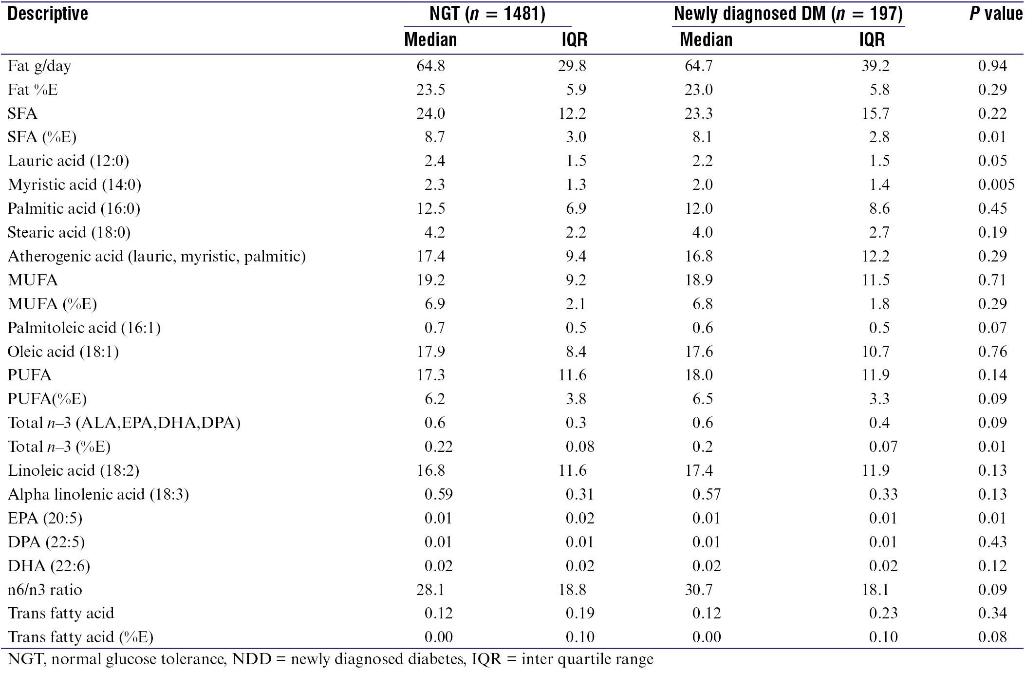 Table 4: Fatty-acid profile of foods consumed by the study population (<i>n</i> = 1688)
