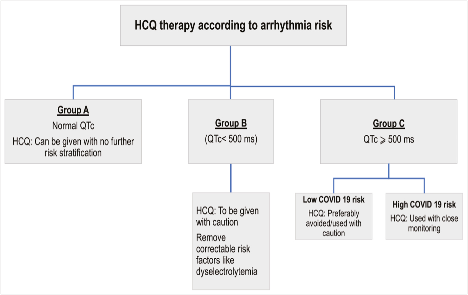 Figure 1: Hydroxychloroquine therapy according to cardiovascular risk. 