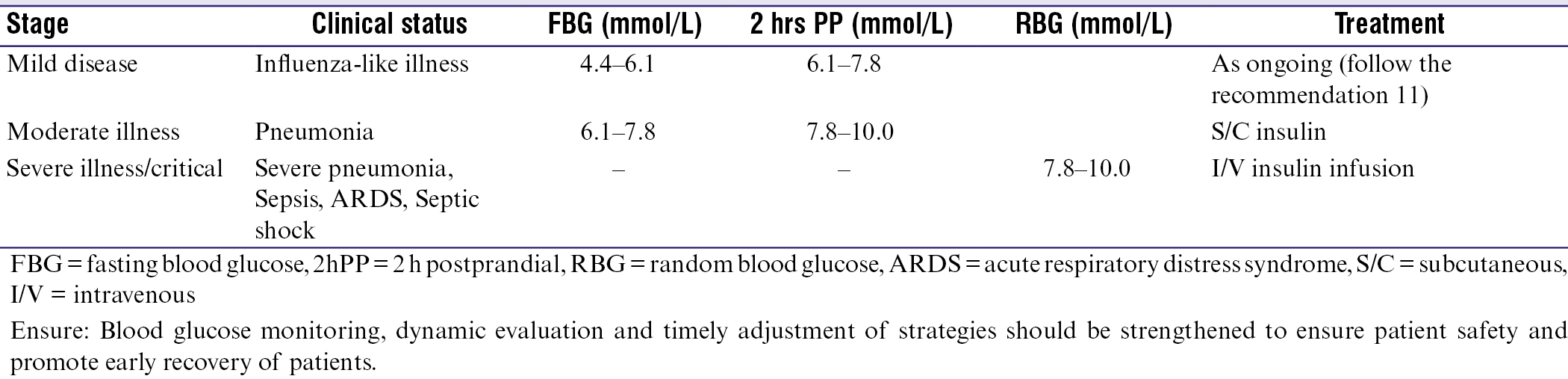 Table 3: Treatment target and drug management of diabetes with COVID-19<sup>[21],[22]</sup>