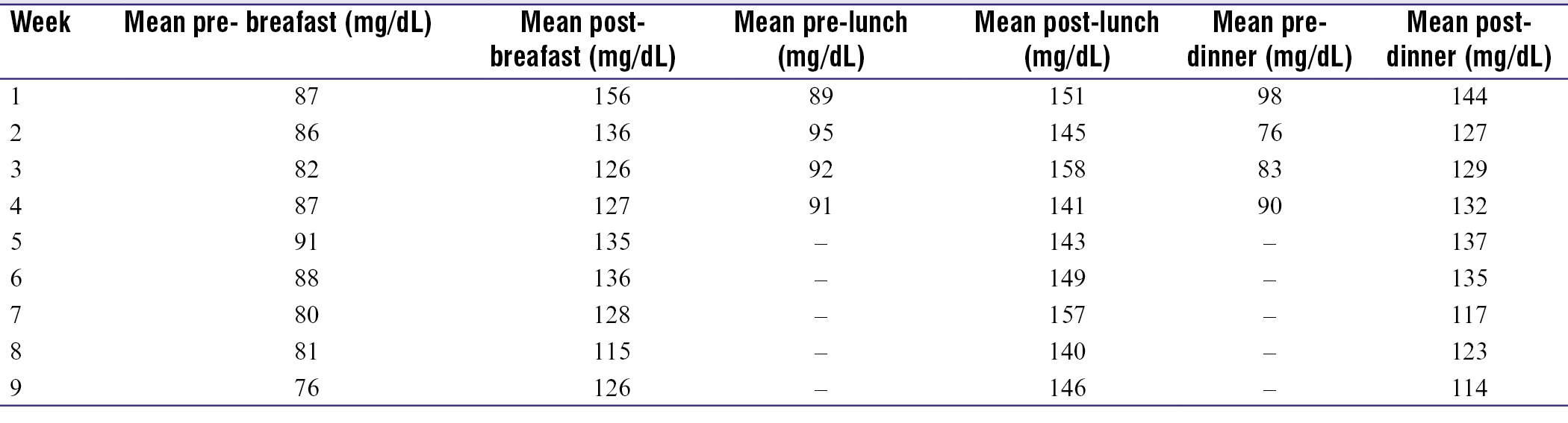 Table 1: Case 1: Weekly mean SMBG levels monitored at different times of the day
