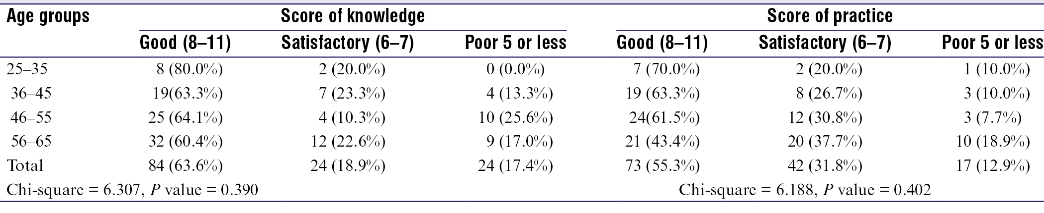 Table 4: Foot self-care knowledge and practice score in relation to age group of respondents (<i>n</i> = 132)