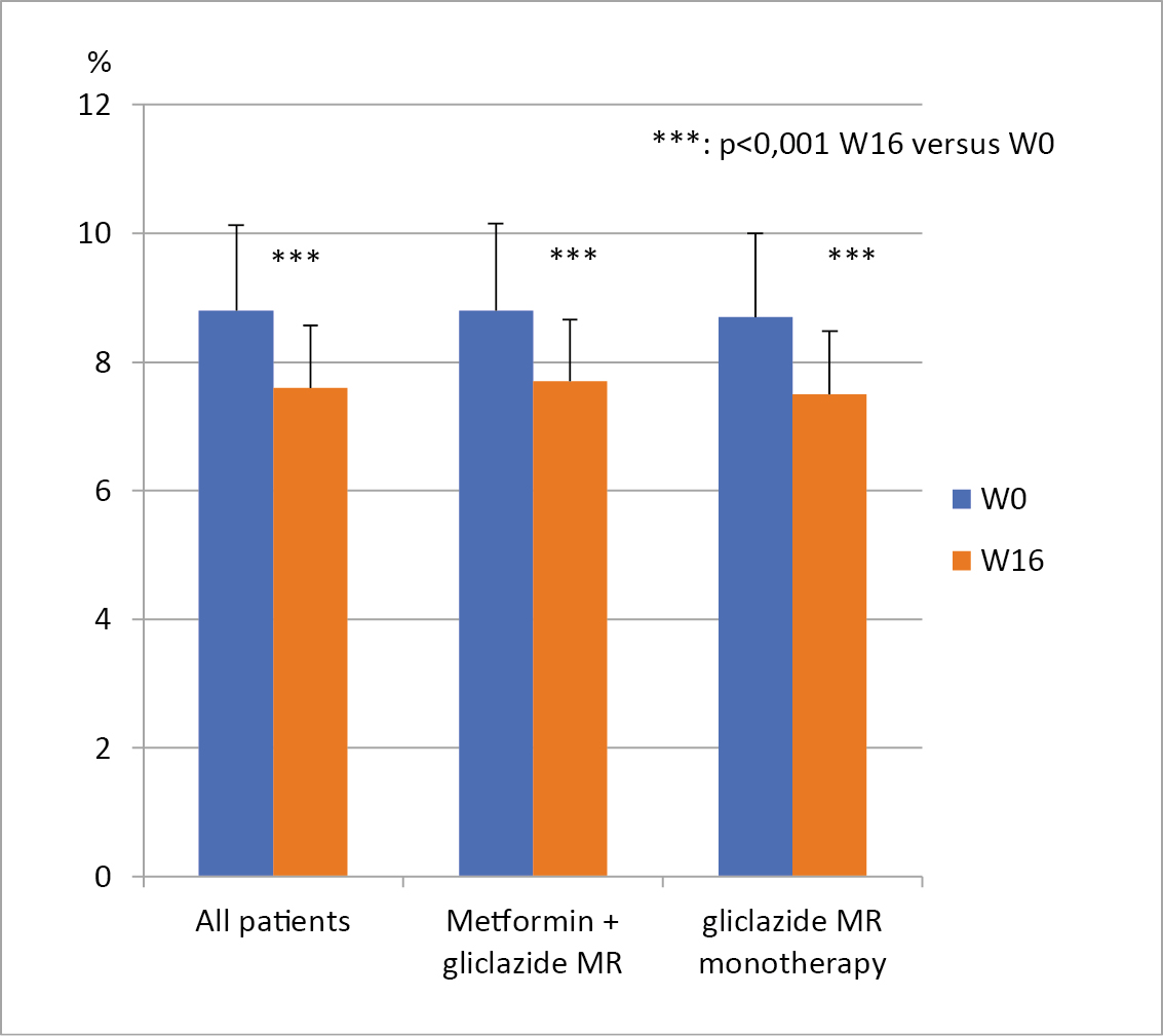 Figure 3: Glycated hemoglobin A1c levels at week 0 and week 16