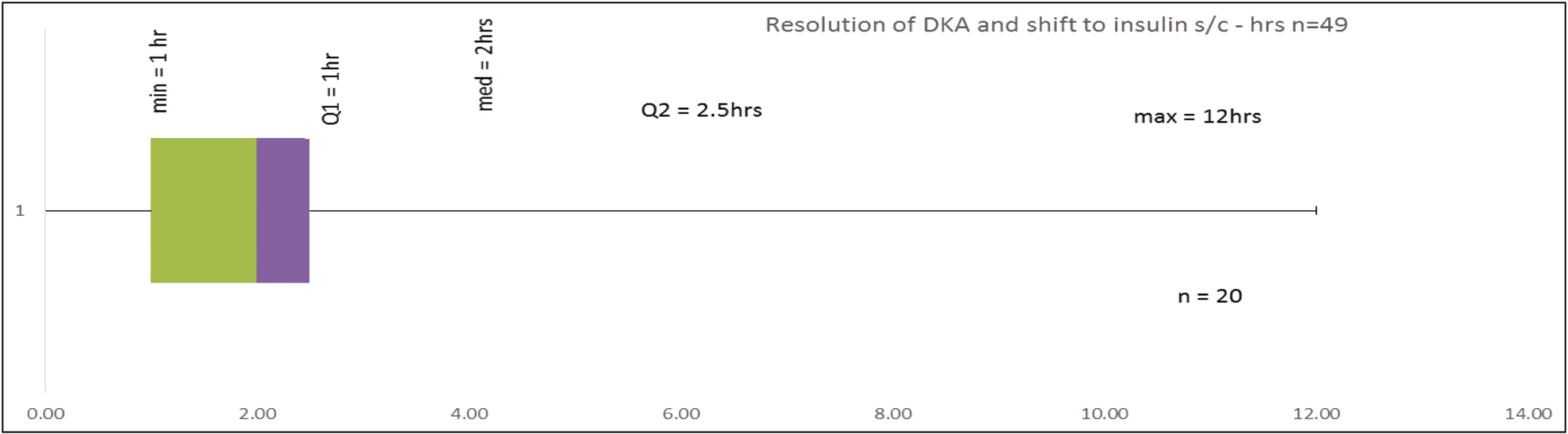 Figure 7: Time taken for resolution of diabetic ketoacidosis and Shifting to Insulin in Hours Q -1 25% 1 hour, 50% median-2 hours, Q-2 25% 2.5 hours