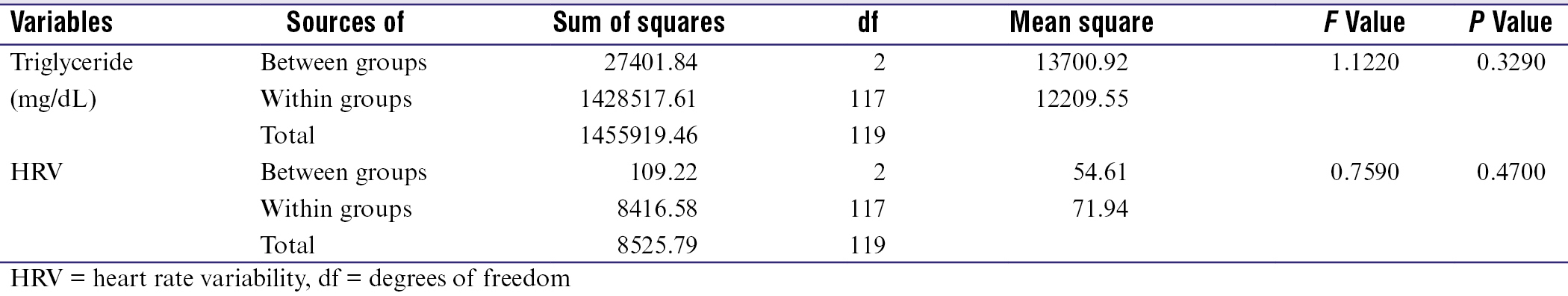 Table 3: Comparison of three groups with triglyceride levels and heart rate variability