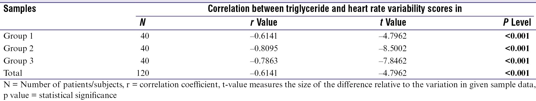 Table 4: Correlation between triglyceride level and heart rate variability scores in three groups by Karl Pearson's correlation coefficient