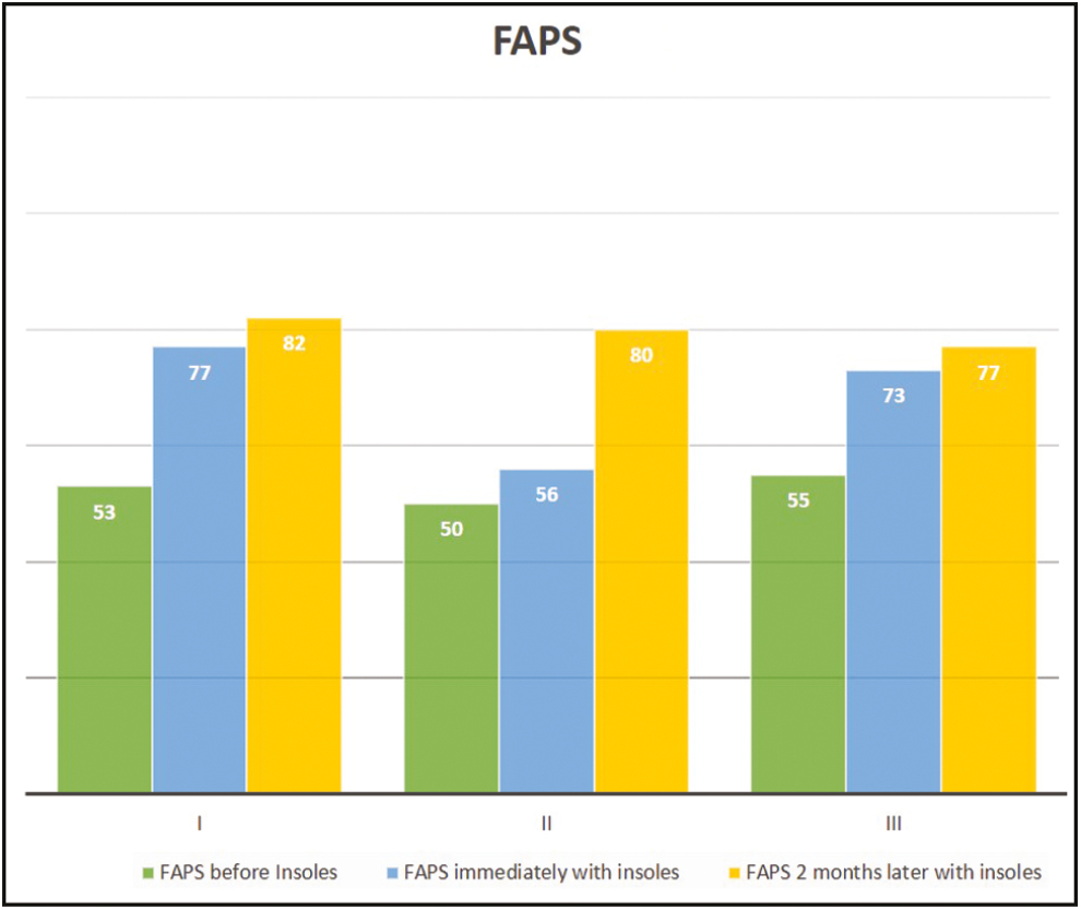 Figure 3: Functional ambulation performance score (before insoles, immediately with insoles, and 2 months later with insoles)
