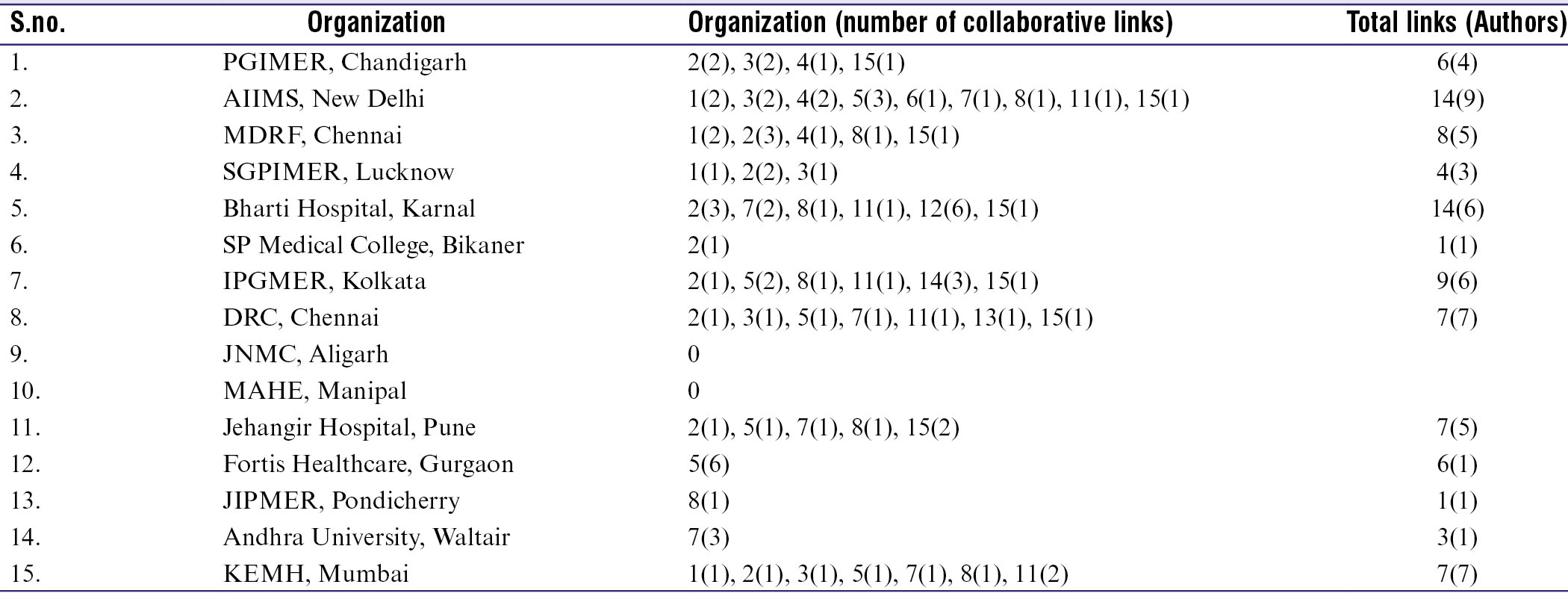 ESM Table 7: Collaborative linkages among Top 15 organizations during 1996-2019