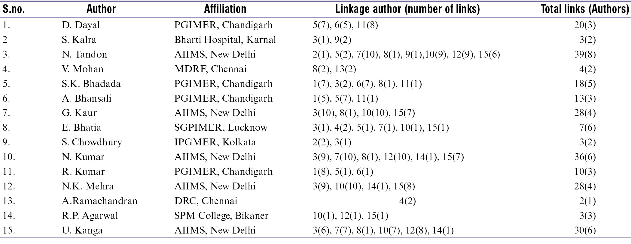 ESM Table 8: Collaborative linkages among top 15 authors during 1996-2019