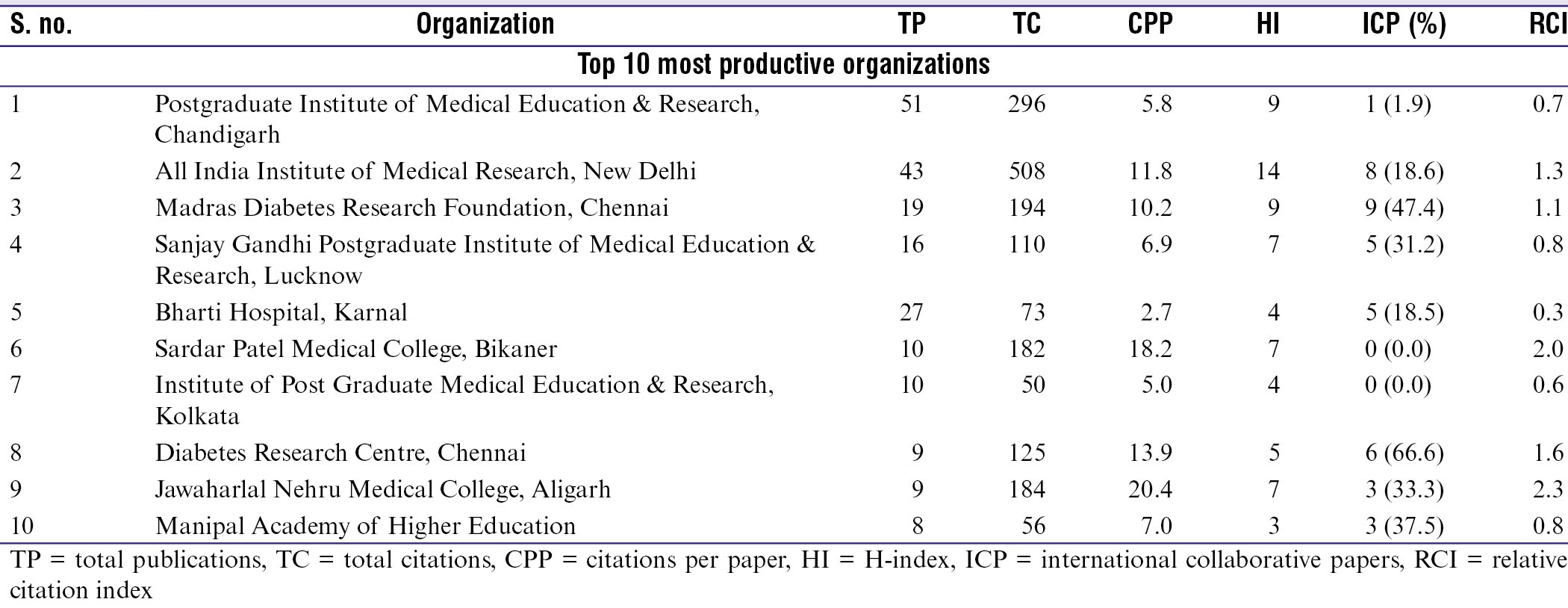 Table 3: Top Indian organizations in type 1 diabetes research during 1996–2019