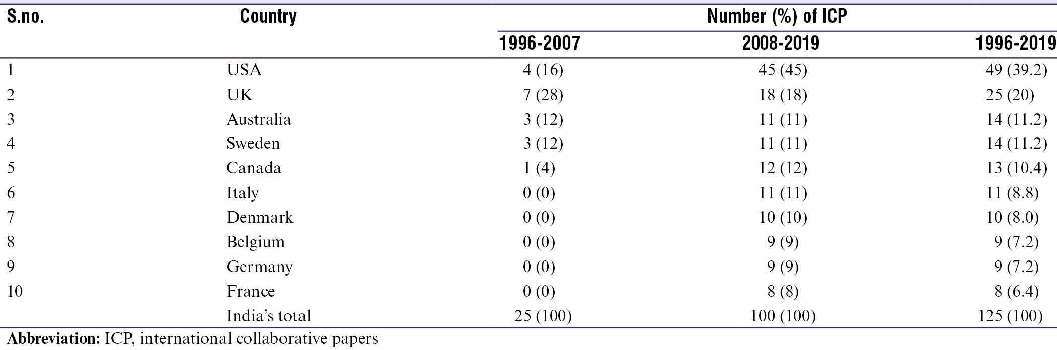 ESM Table 1: Number and share of international collaborative papers in Type 1 diabetes research during 1996-2019