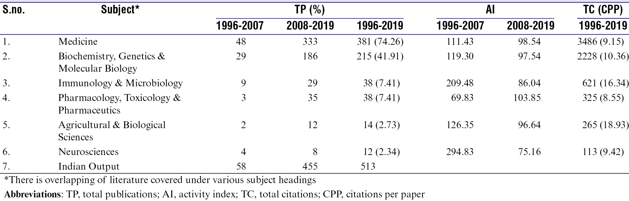 ESM Table 4: Subject-wise breakup of Indian publications on type 1 diabetes research during 1996-2019