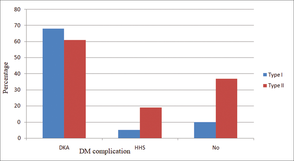 Figure 2: Comparison of acute DM complication among Type I and II DM outpatient respondents under follow-up in Adama Hospital Medical College, 2018